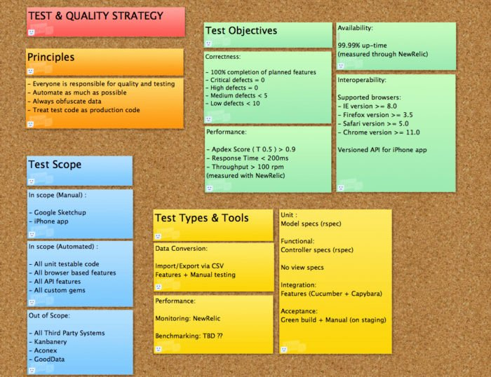 Brand Strategy Roadmap Template Templates Resume