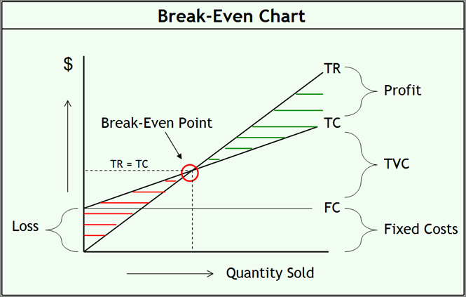 Break even Analysis formula Example Calculator and Chart