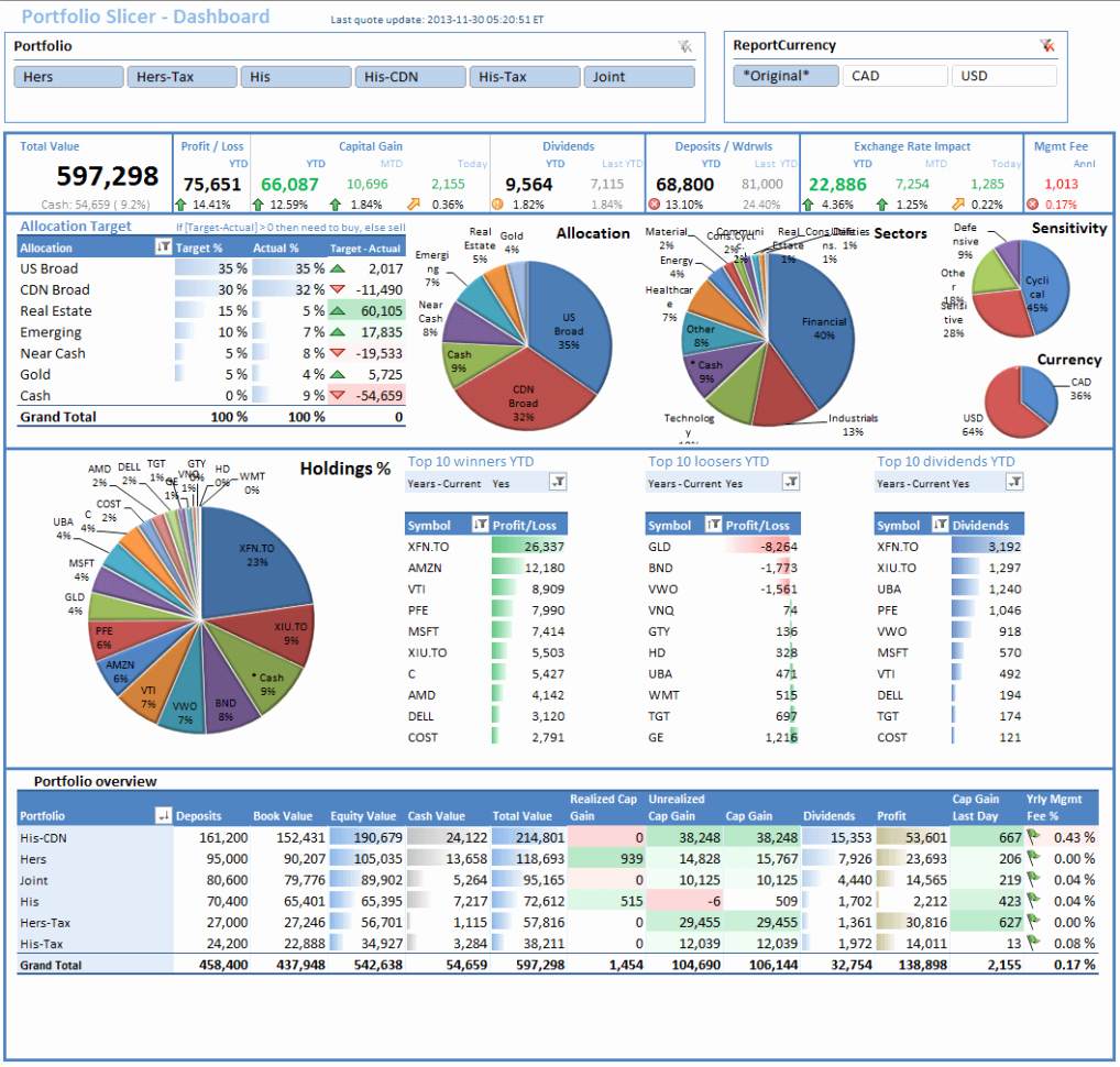 Bud Dashboard Excel Template Excel Spreadsheet