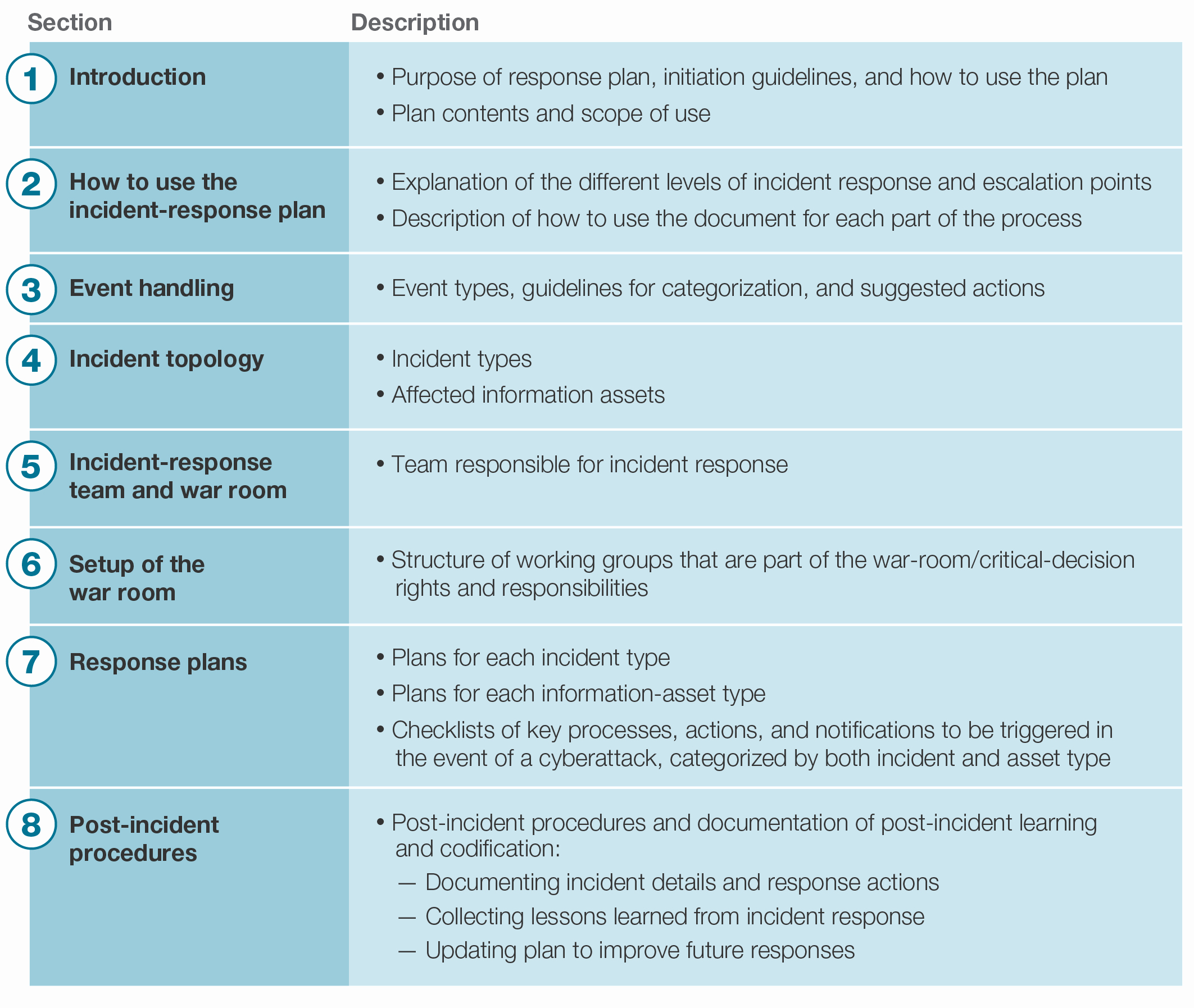 Build An Incident Response Plan before An Incident