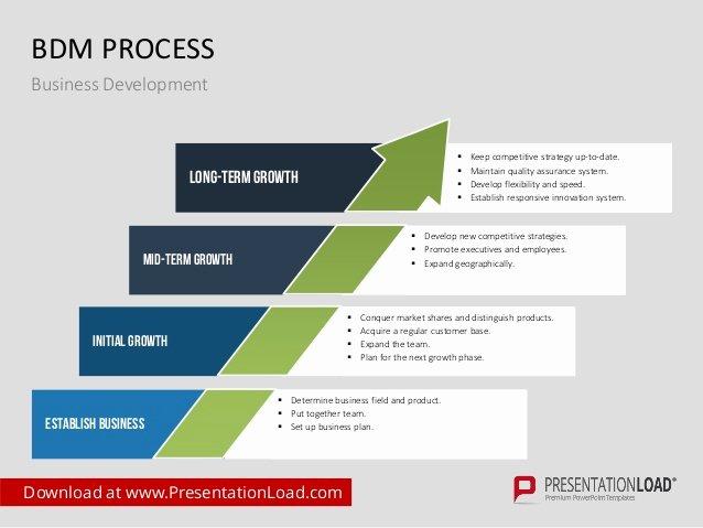 Business Development Ppt Template