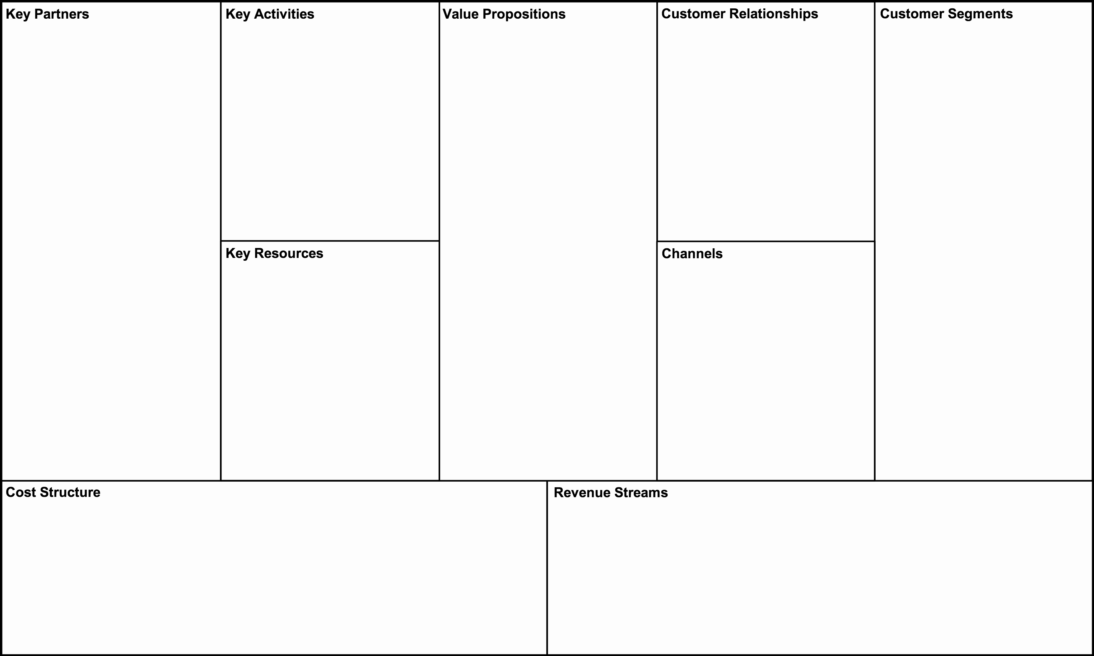 Business Model Business Model Canvas Ppt