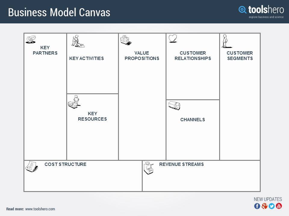 Business Model Canvas Explained & Template A Strategy