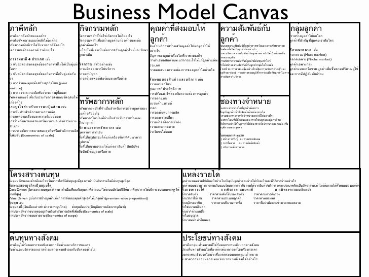 Business Model Canvas Template