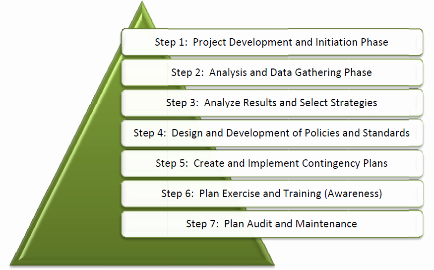 Business Plan Templets Impact Analysis