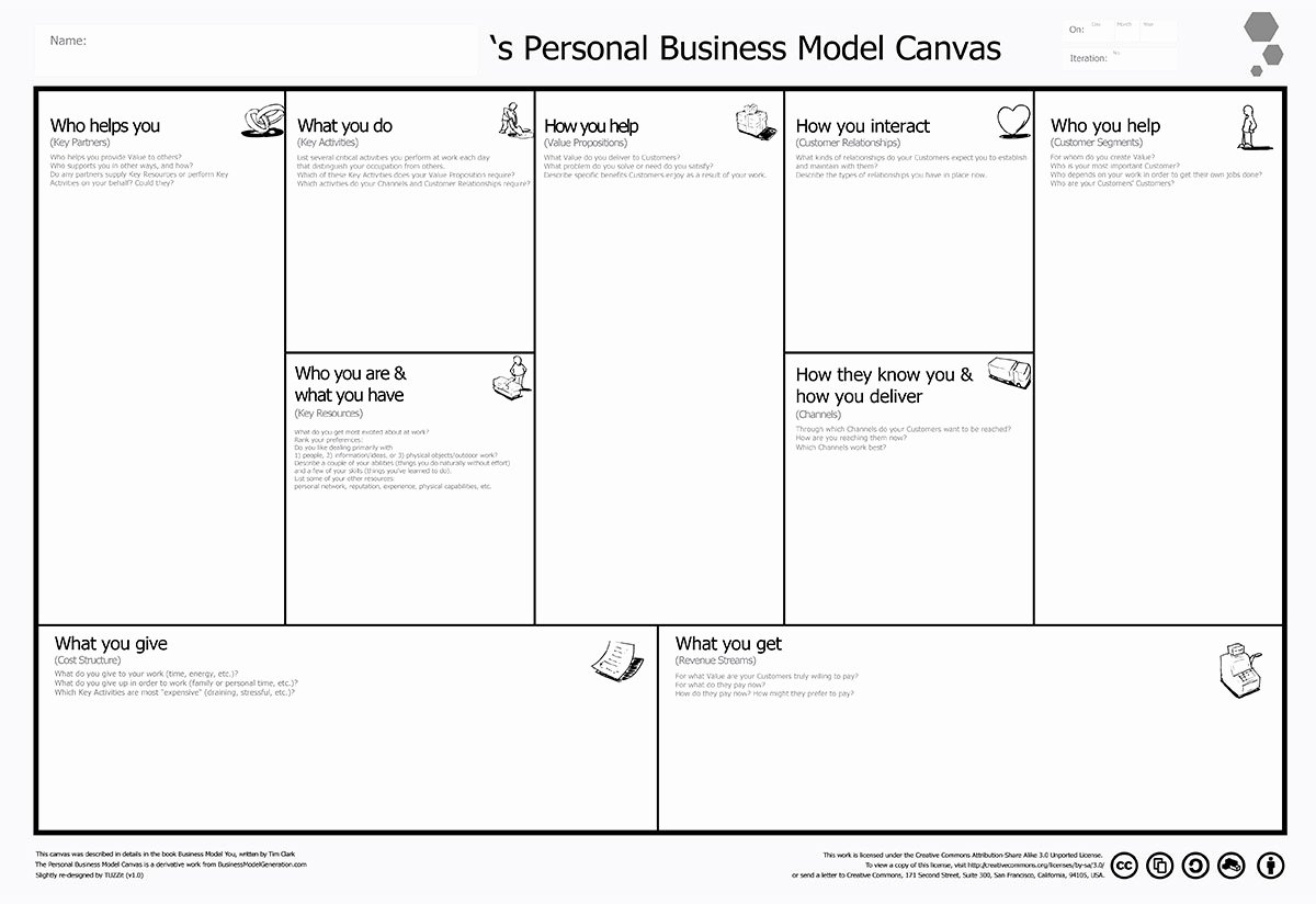 Business Templates Business Model Template Business