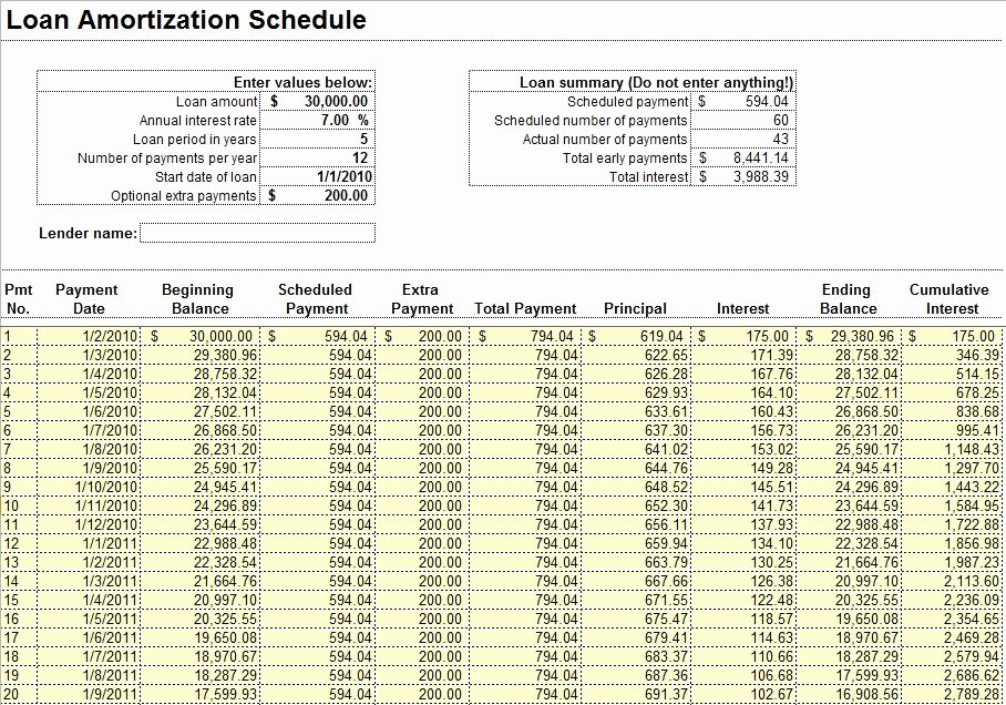 Capital Lease Amortization Schedule Excel Template Loan