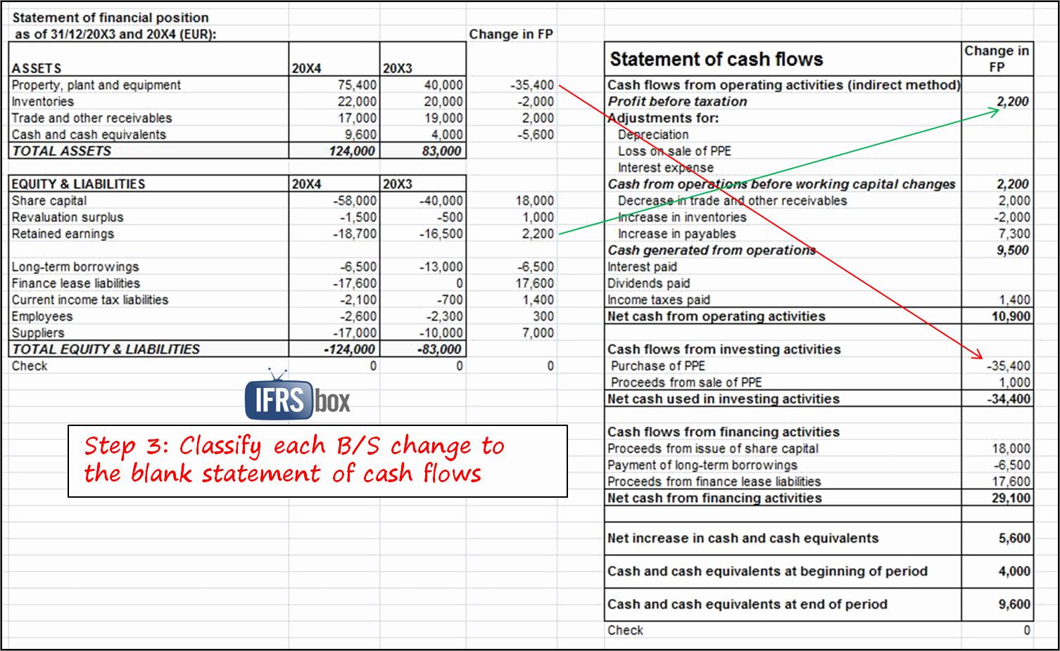 Cash Flow forecast Spreadsheet and Cash Flow forecast