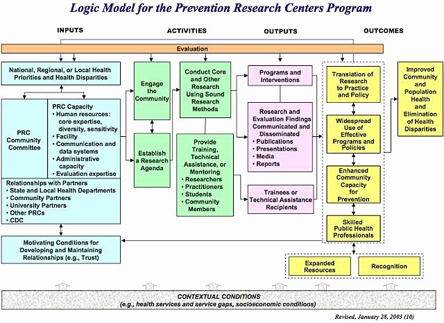 Cdc Logic Models Google Search