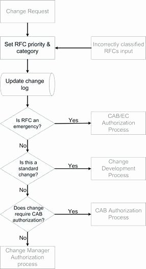 Change Management Flowchart – Eyeswideopenfo