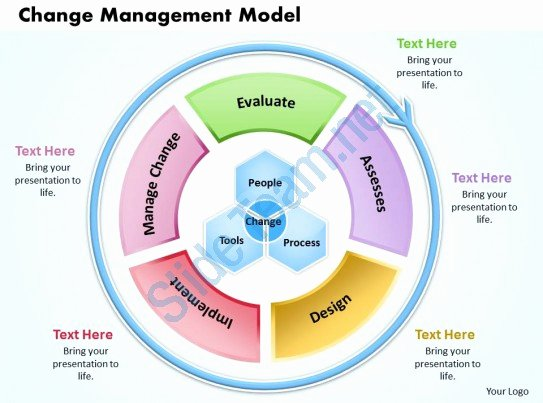 Change Management Model Powerpoint Presentation Slide