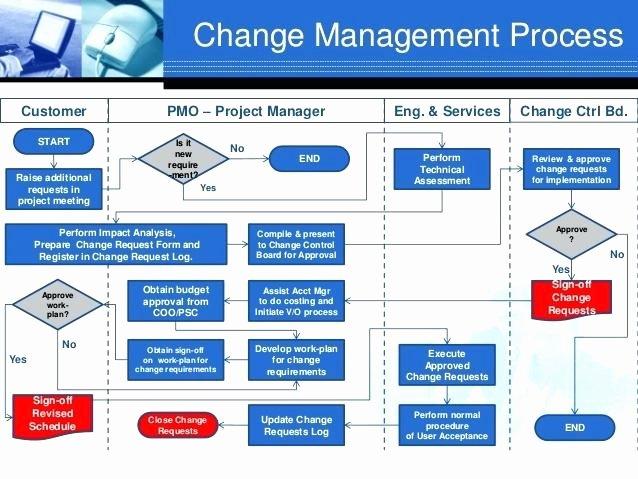 Change Management Process Template – Weinerdogfo
