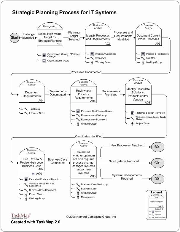 Change Management–strategic Planning Bpm Blog
