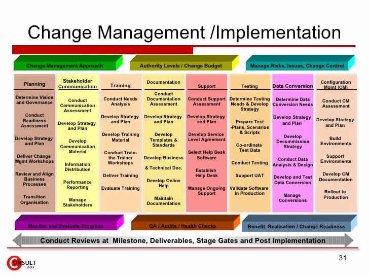 Change Management tools and Templates