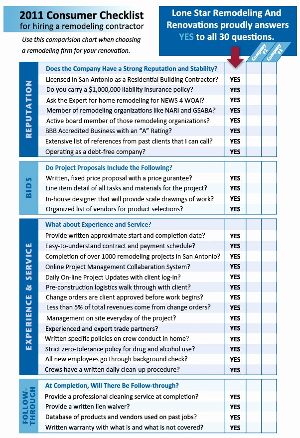 Checklist Lonestar 7 Good Bathroom Renovation Checklist
