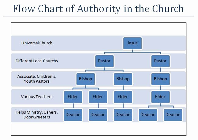 Church organizational Chart Church organizational Chart