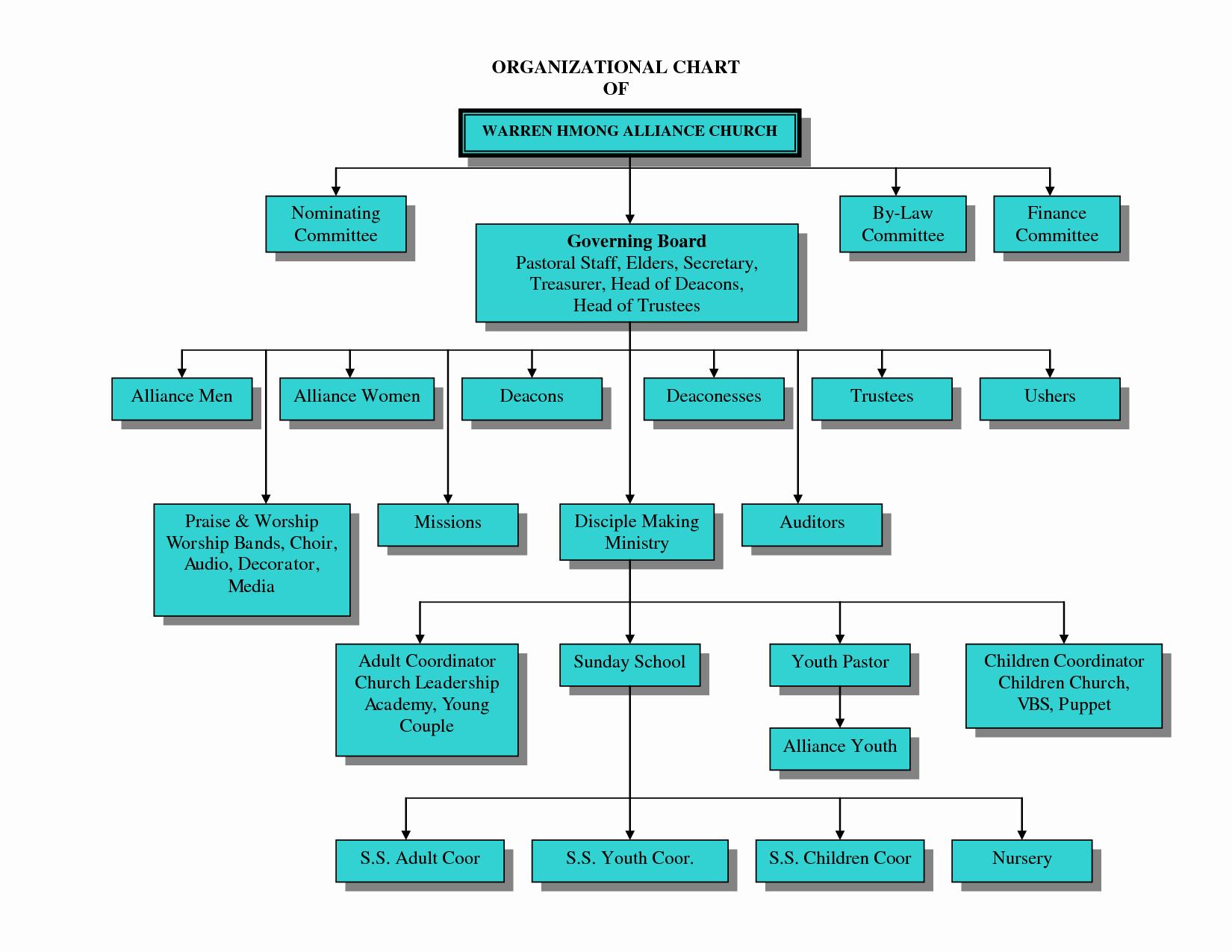 Church organizational Chart Template Flow Chartpng