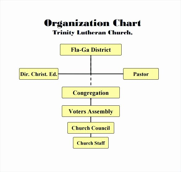 Church organizational Flow Chart – to Enlarge Church