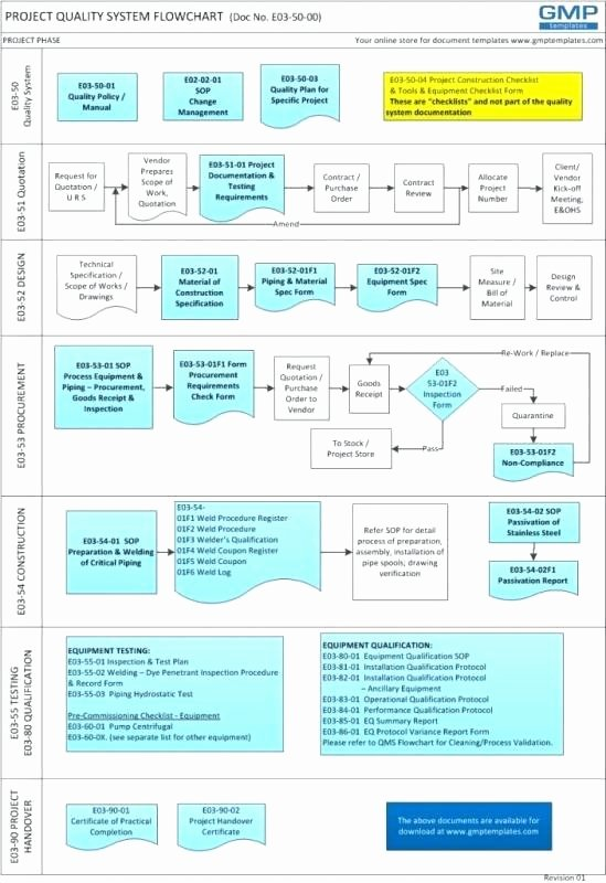 Construction Project Management Flow Chart Template
