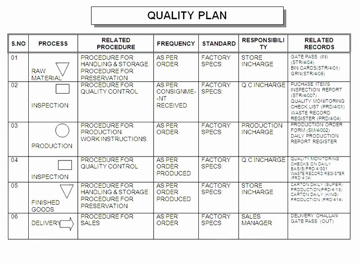 Construction Quality Control Plan Template Free Quality