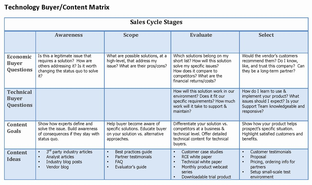 Content Strategy Essentials for Product Launch Success
