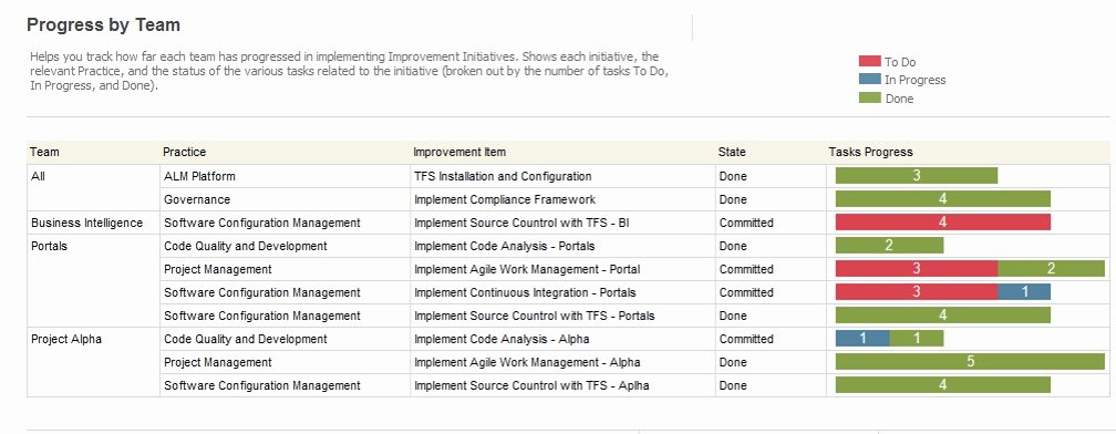 Continuous Process Improvement Plan Template to