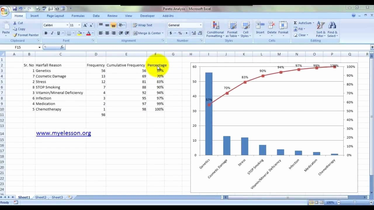 Create Pareto Chart In Excel