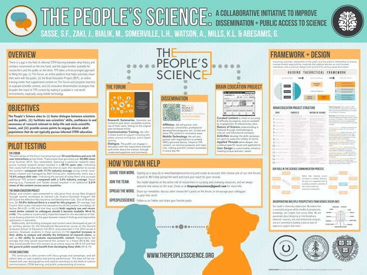 Creative Research Poster Template Templates Data