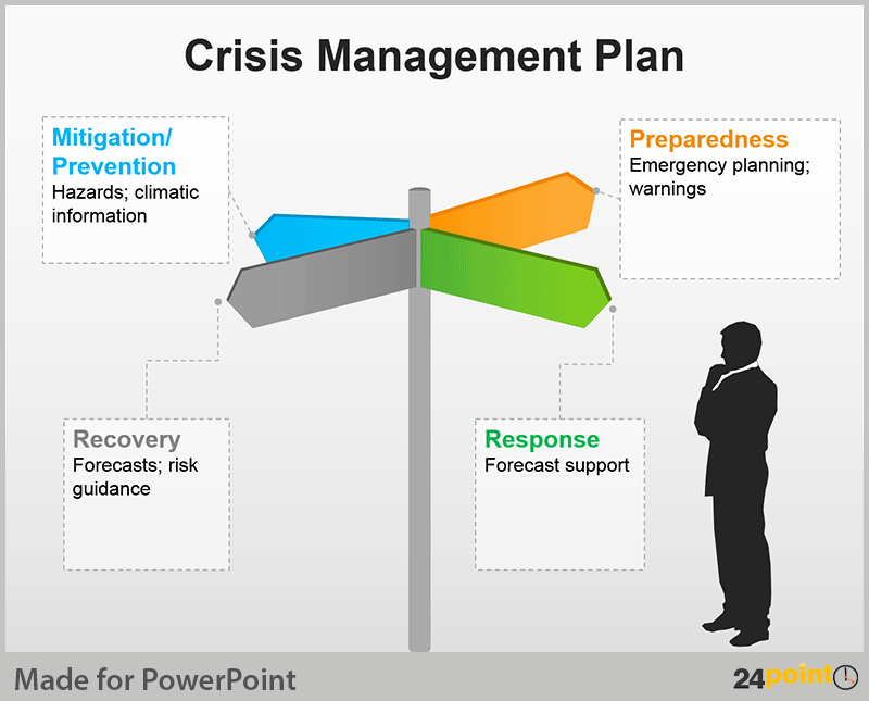 Crisis Management Plan Tips for Powerpoint Presentations