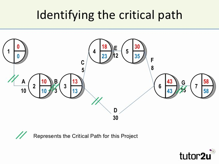 Critical Path Diagram Related Keywords Critical Path
