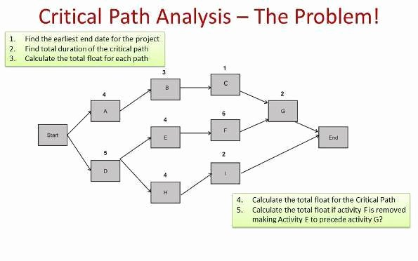 Critical Path Method Example Pmp Primer Masterclass