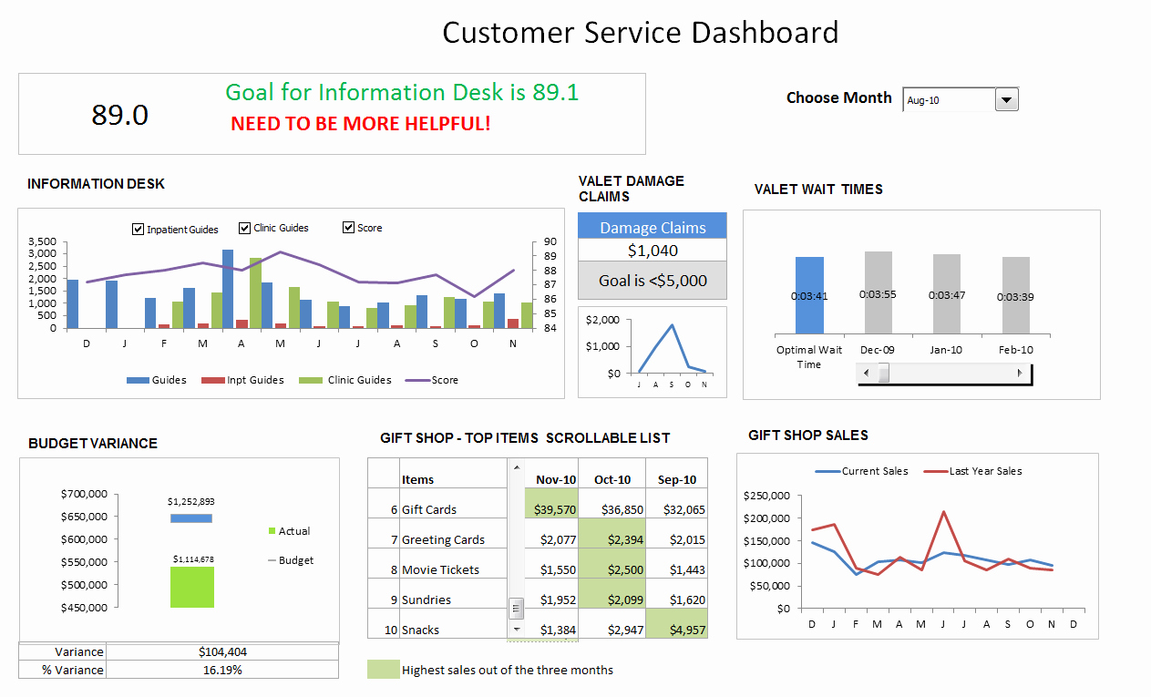 Customer Service Dashboard Using Excel Download Template