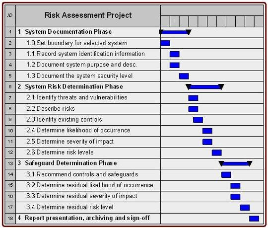 Cyber Risk assessment Example Templates Resume