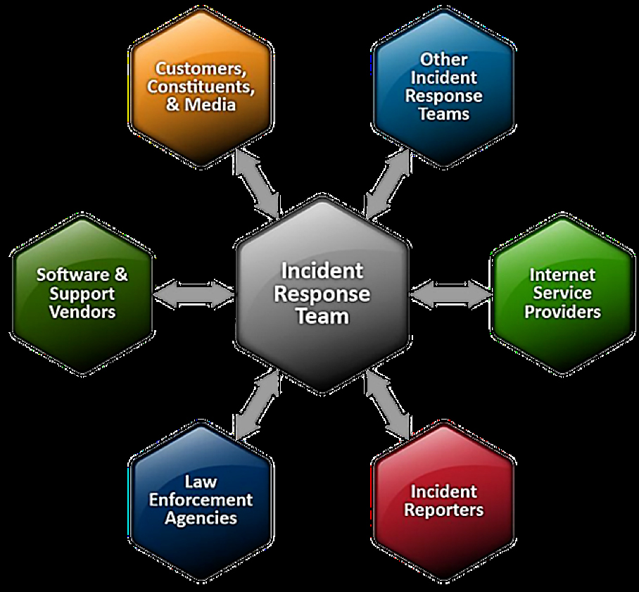 Cyber Security Incident Response Sense Of Security