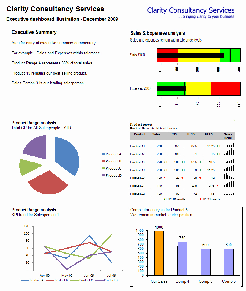 Dashboard In Excel 2010 Free Download 1000 Images About