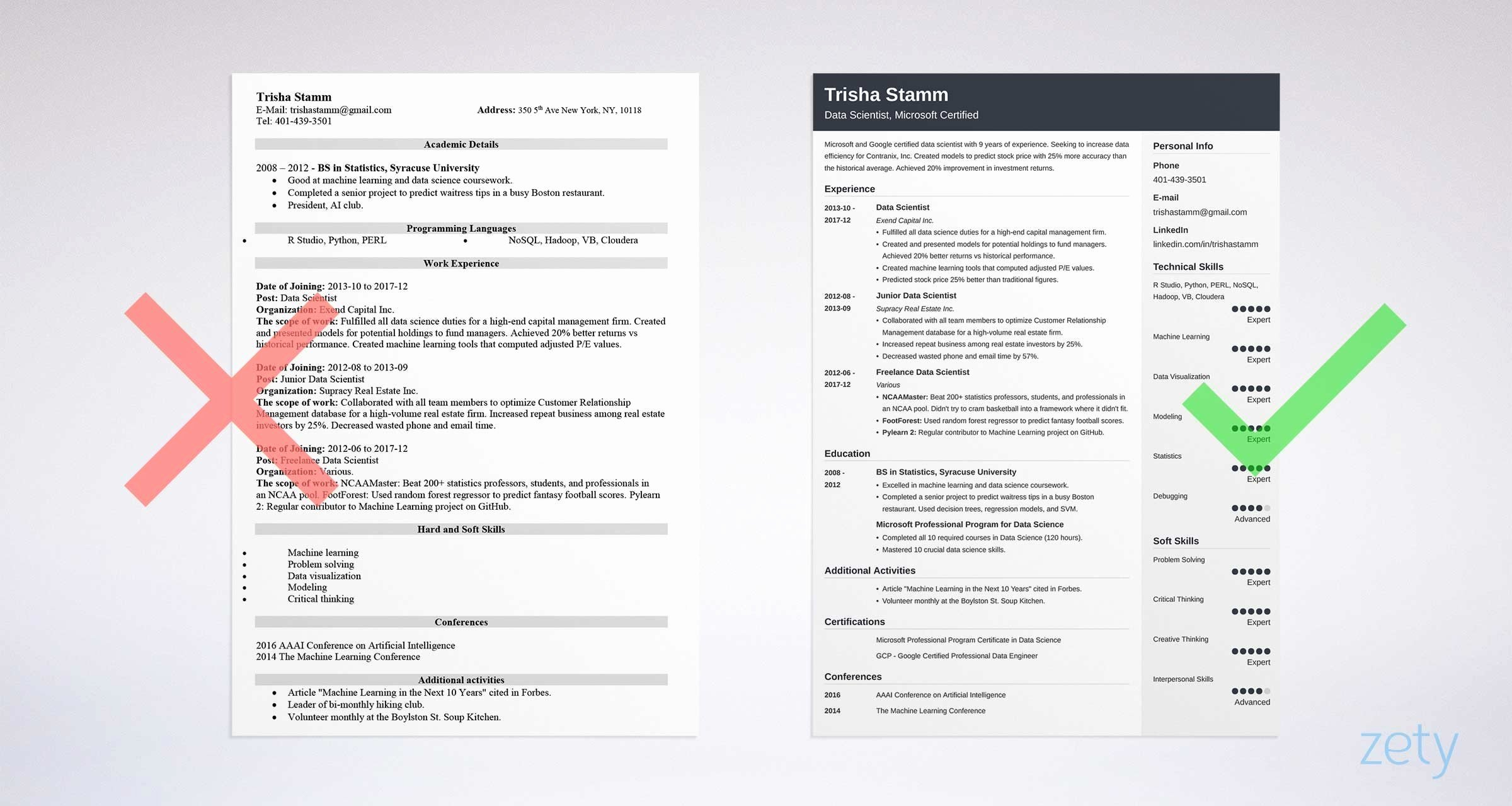 Data Scientist Resume Sample and Plete Guide [20
