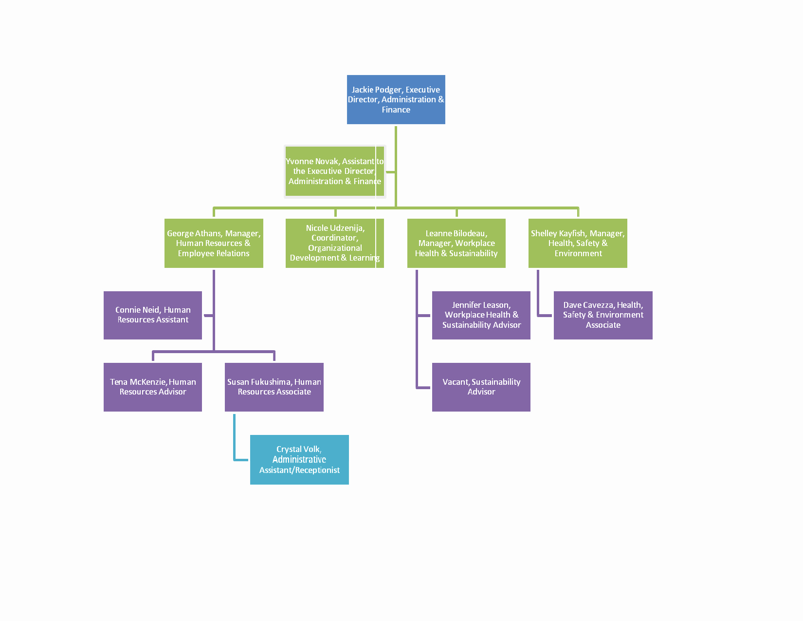 Decision Flow Chart Template Portablegasgrillweber