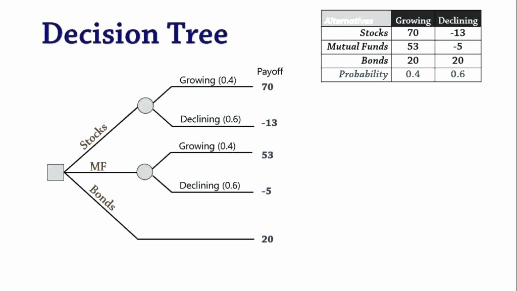 Decision Tree Template Excel Printable Family Tree