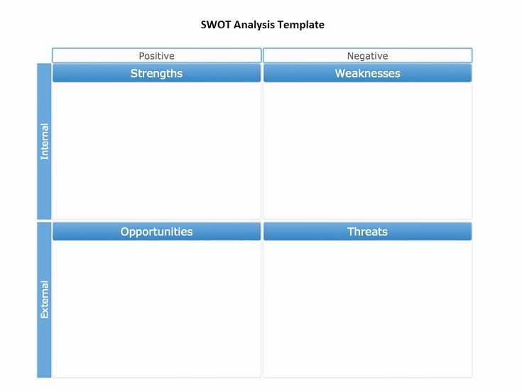 Description Of Swot Analysis Template