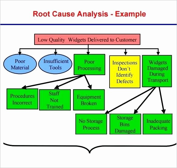 Diagram Animal Cell Simple Tree Root Cause Analysis