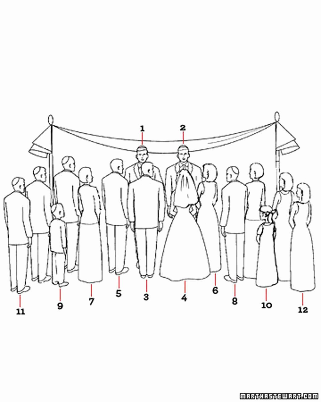 Diagram Your Big Day Jewish Wedding Ceremony Basics