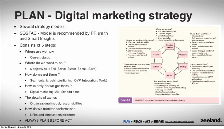 Digital Marketing 101 Reach