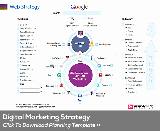 Digital Marketing Strategic Planning Template