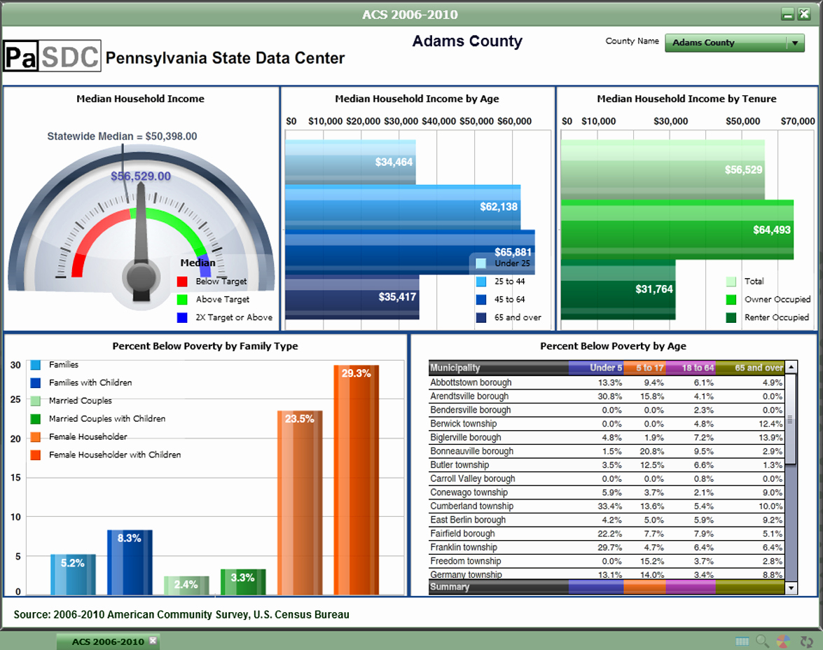 Download Free Excel Dashboard Templates Collection Of