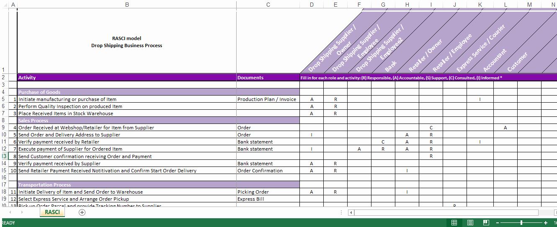 Drop Shipping Roles Responsibilities Raci Matrix