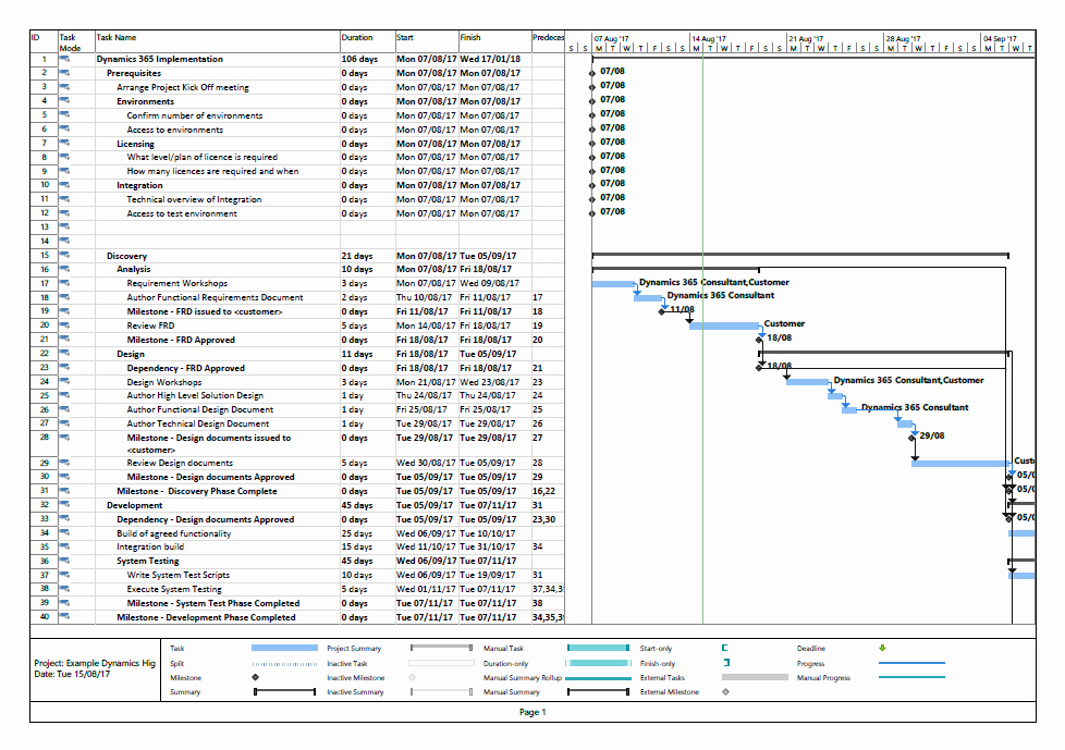 dynamics 365 project implementation plan