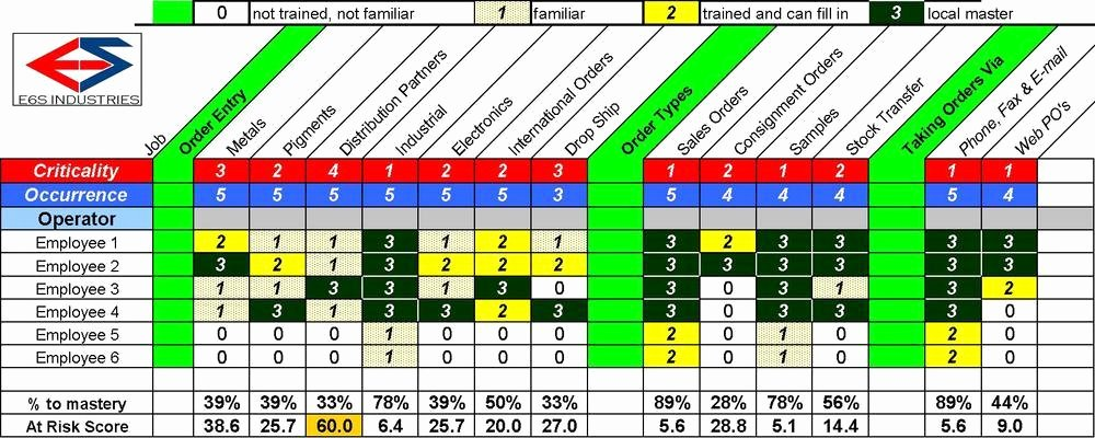 Employee Safety Training Matrix Template Excel Excel