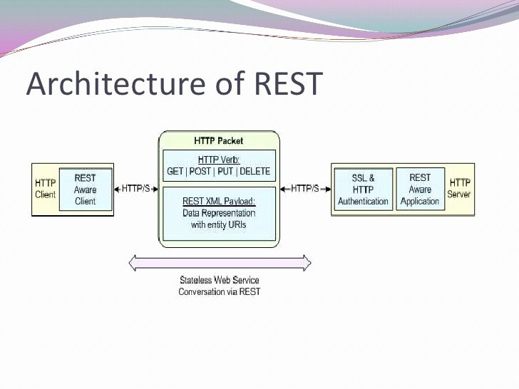Essay Writing Service Restful Architecture