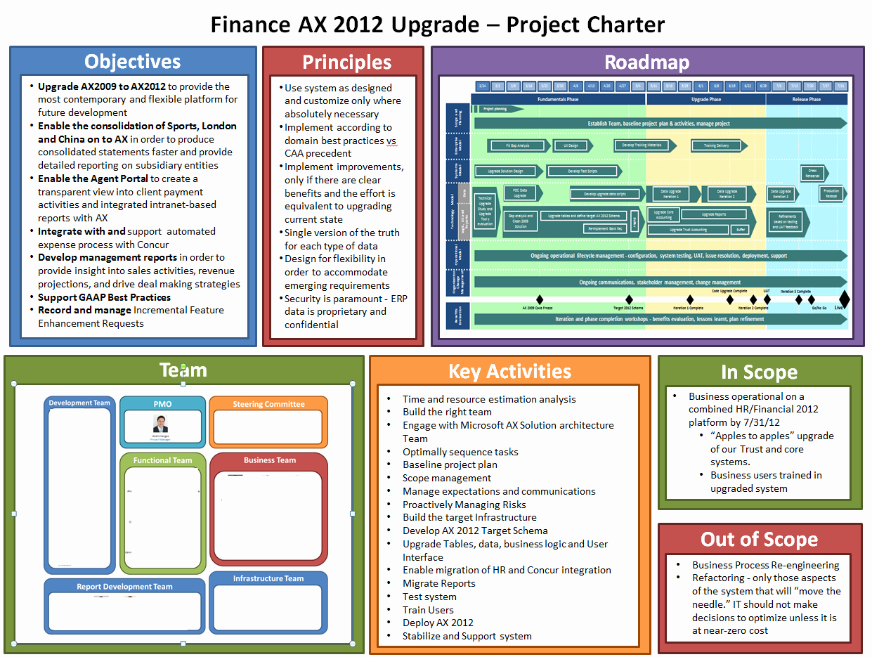 Example Lss Project Charter