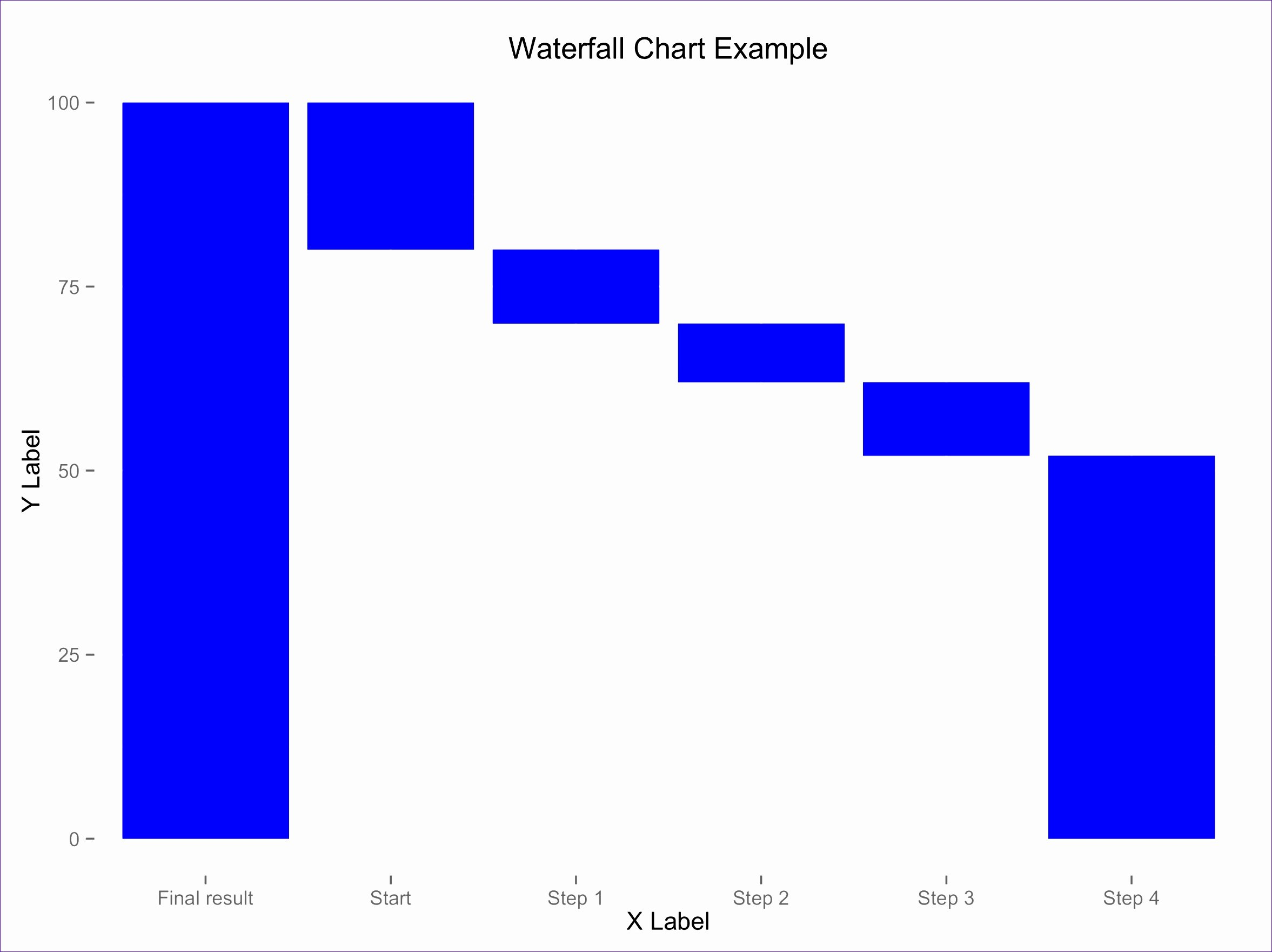 Excel 2010 Waterfall Chart Template A5sbk Lovely Think
